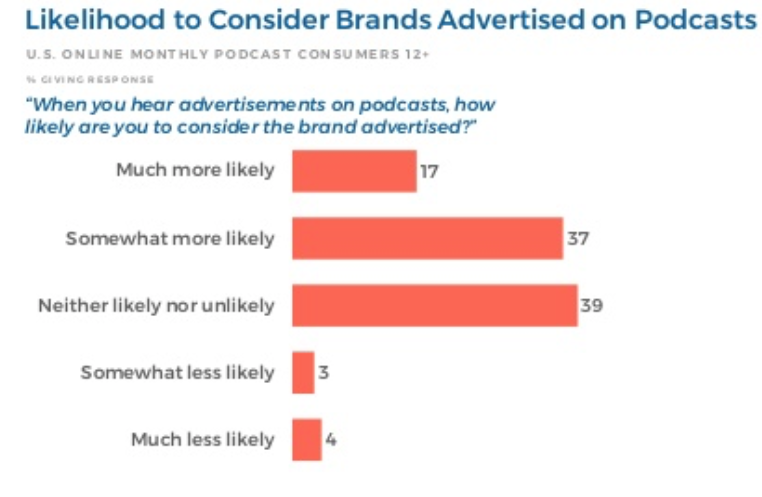 podcast consumer purchase statistics graph
