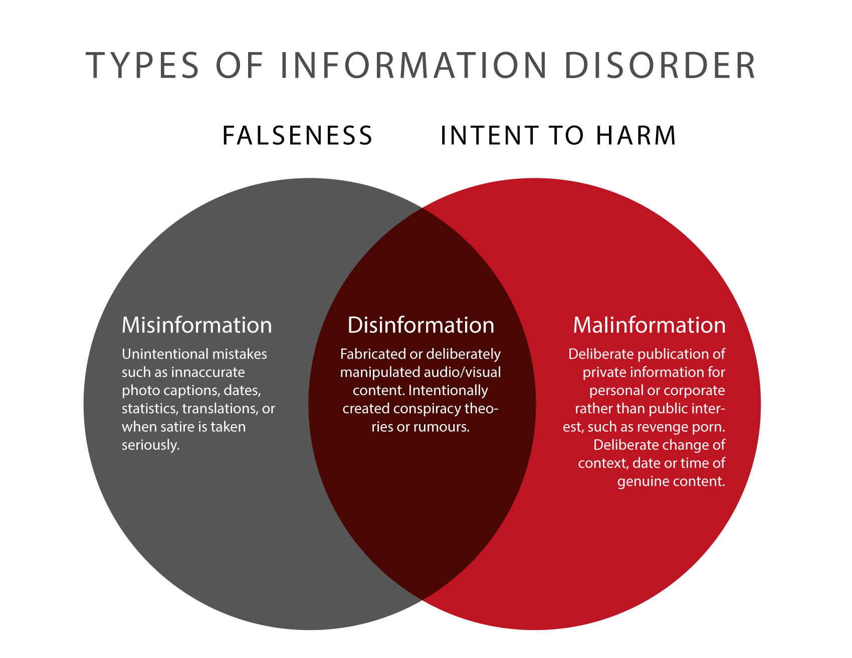 Types of Information Bias